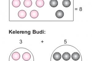 Sifat Sifat Operasi Hitung Matematika