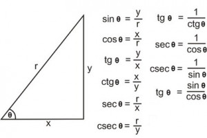 Sudut Istimewa Pembahasan Dasar Dalam Trigonometri