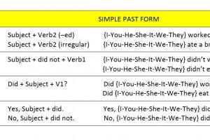 Rumus, Fungsi dan Contoh Kalimat Past Tense