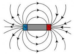 Apa Itu Medan Magnet dan Bagaimana Rumusnya ?