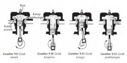 Bagaimana Cara Kerja Mesin Bensin 4 Tak