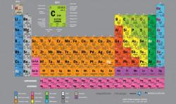 Tabel Periodik : Metode Pengelompokan, Tren Periodik, dan Gambar Tabel