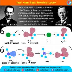 Teori Asam Basa : Arrheniuss, Bronsted-Lowry, dan Lewis