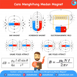 Cara Menghitung Medan Magnet