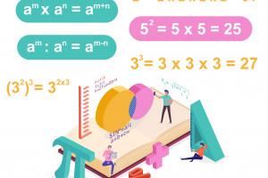 Materi Bilangan Berpangkat Cara Menghitung Pangkat Sifat Dan Tabel Perpangkatan