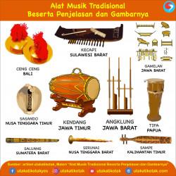 Alat Musik Tradisional Beserta Penjelasan dan Gambarnya