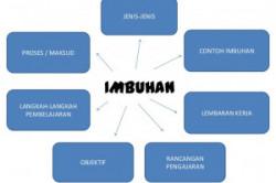 Jenis-jenis Imbuhan : Fungsi, Makna, dan Contohnya