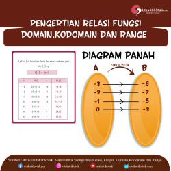 Pengertian Relasi, Fungsi, Domain,Kodomain dan Range