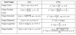 Fungsi Komposisi dan Fungsi Invers Lengkap dengan Contoh Soal dan Pembahasan