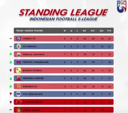 Tersisa 2 Pekan Lagi, Arema FC Masih Kuasai Puncak Klasemen IFeL