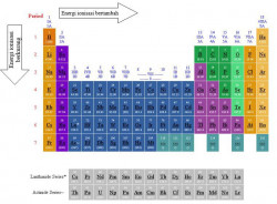 Energi Ionisasi: Pengertian Energi Ionisasi dan Grafik Energi Ionisasi