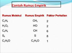 Rumus Empiris dan Rumus Molekul Beserta Contoh Soal